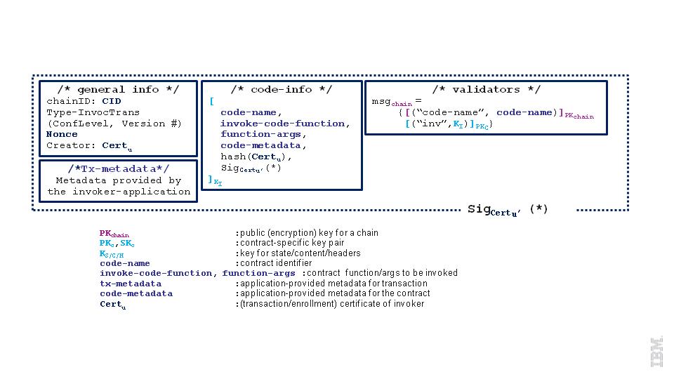 Protocol Spec - Hyperledger Fabric